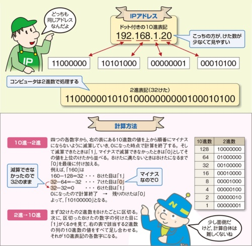 IPアドレスの10進表記と2進表記