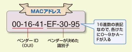 MACアドレスは48ビットの識別番号
