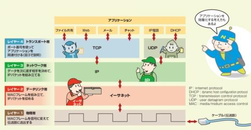 階層化されたプロトコルがそれぞれの役割を担って通信が実現できている
