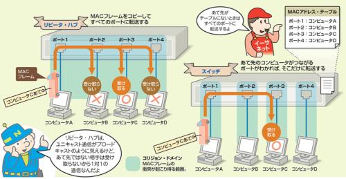 IPネットワークを支えるリピータハブとスイッチの違い