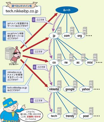 IPアドレスはルートDNSから順に尋ねればわかる