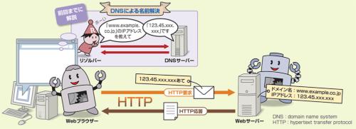 WebブラウザーとWebサーバーはHTTPで通信する