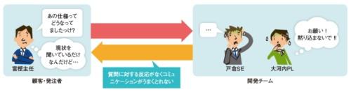 ユーザーと開発者間でコミュニケーションが取れない
