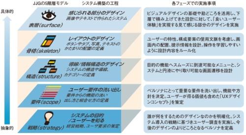JJGの5階層モデルとシステム構築の各フェーズでの実施事項