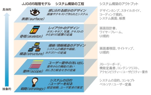 JJGの5階層モデルとシステム構築の工程