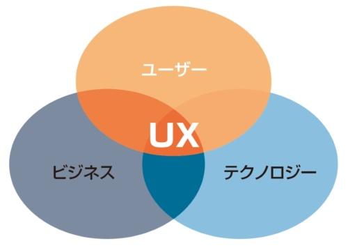 UXデザインに必要な3つの観点