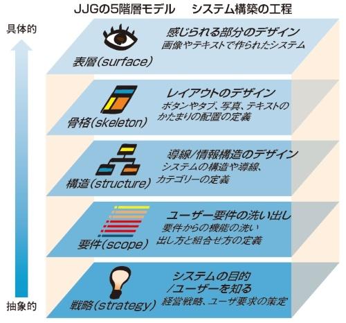 JJGの5階層モデル