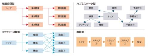 代表的な画面遷移パターン