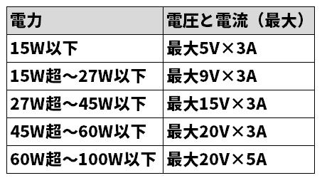 USB PDのパワールールで定められた電力と、電圧と電流(最大)を表に示した。機器によって対応パワールールが異なる