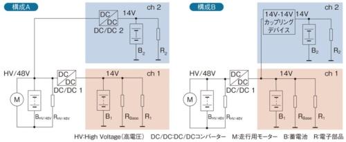 図1 電源故障後に車両の機能を継続することを考慮した電源構成例