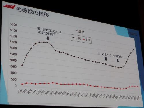 人工知能学会の正会員数と学生会員数の推移