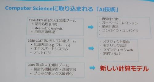 第1次、第2次ブームのAI技術がコンピューターサイエンスに取り込まれた
