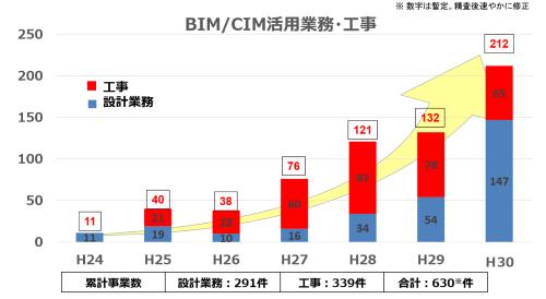 国土交通省の直轄事業へのCIM導入件数。同省は2018年5月からCIMの名称を「BIM/CIM」に変更。日本で建築分野の3次元化を指すBIMは、海外では土木も含む建設分野全体の3次元化を意味する。国際標準に合わせるため、名称を変更した(資料:国土交通省)