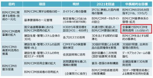CIM原則化に向けたロードマップ。2025年に全直轄事業でCIMを原則適用する。赤枠は日経コンストラクションが加筆(資料:国土交通省)