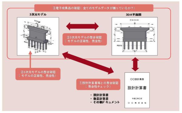 3次元モデルの設計照査の概念図(資料:国土交通省)
