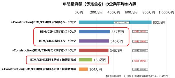 日本建設情報総合センター(JACIC)が2017年に建設関連8団体の所属企業にインターネットで行ったアンケートの結果。対象企業数は4341社で、有効回答は432社。建設関連8団体は、日本建設業連合会、全国建設業協会、日本橋梁建設協会、プレストレスト・コンクリート建設業協会、建設コンサルタンツ協会、全国地質調査業協会連合会、日本測量調査技術協会、全国測量設計業協会連合会(資料:国土交通省)