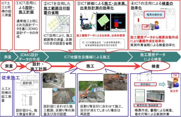 ICT地盤改良工の流れ(資料:国土交通省)
