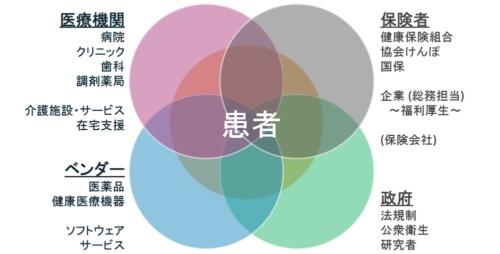 ヘルスケアにおける患者を中心とした法人の図(出所:アマゾン ウェブ サービス)