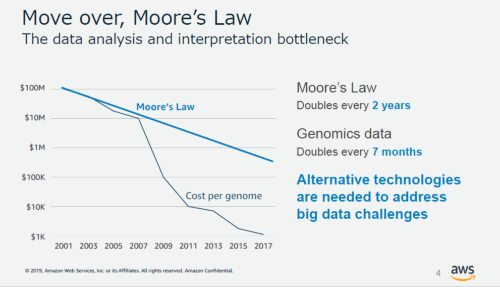 図●ムーアの法則を超える「ヒトゲノム解析」