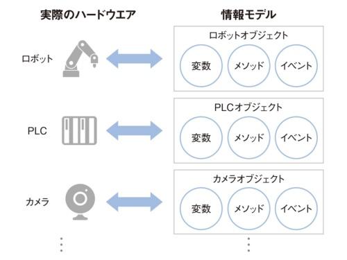 図1 オブジェクト指向による「情報モデル」の表現