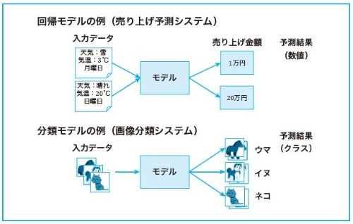 回帰モデルと分類モデル