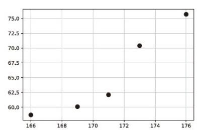 学習データの2 次元散布図表示