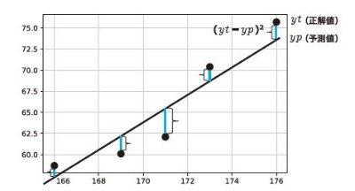 グラフ上での実測値と予測値の誤差
