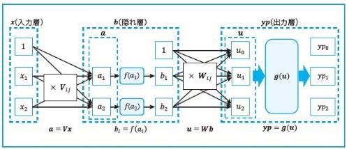 ニューラルネットワークモデルの構造