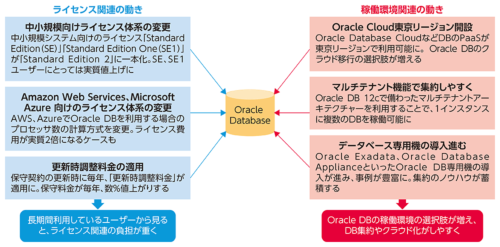 Oracle DBを取り巻く動き