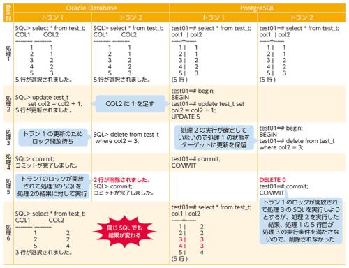 Oracle DBとPostgreSQLの仕様差の例