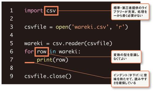 図 CSVファイルを読み込んで表示するPythonプログラムの例
