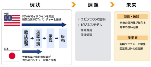 図1:デジタル治療(DTx)の現状や課題、未来