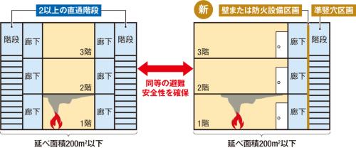 〔図2〕直通階段を1つにできるⅾ
