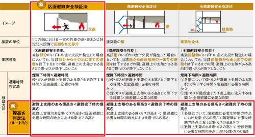 〔図1〕避難安全検証法に新手法が追加へ