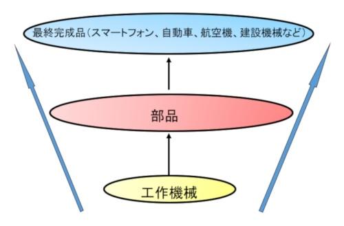 ものづくり産業の階層構造(筆者作成)