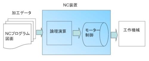NC工作機械における情報の流れ