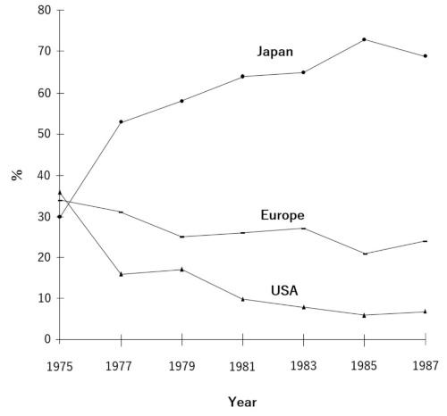 CNC旋盤生産台数の日米欧比率(出所:Ehrnberg & Jacobsson[1997])
