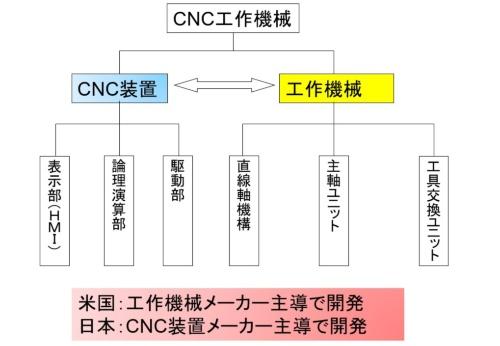 CNC装置は工作機械に対する「補完製品」(筆者作成)