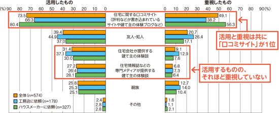 〔図2〕契約前に活用し、重視した口コミの情報源は何か
