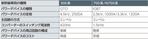 表1 300系と700系、N700系のパワーデバイス関連の比較