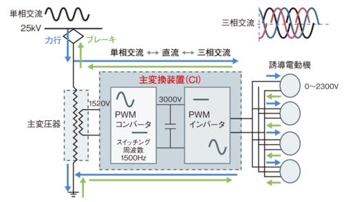 図1 CIを小型軽量化し、新幹線の性能を高める