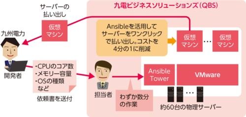 九州電力が取り組む調達時間の短縮策