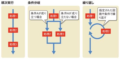 コードの実行の流れは3種類
