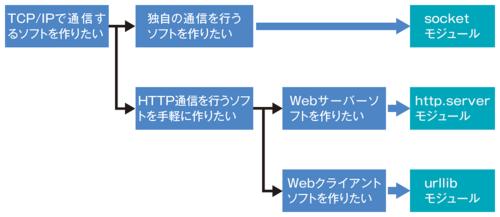 ネットワークソフトの開発に使うモジュール