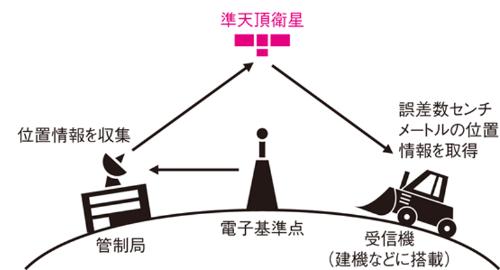 みちびきを使った高精度測位「センチメータ級測位補強サービス」。衛星を介して観測点である建機や船体に補正信号を送る。内閣府の資料を基に日経コンストラクションが作成