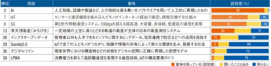 データ関連の8語の認知度(資料:日経コンストラクション)
