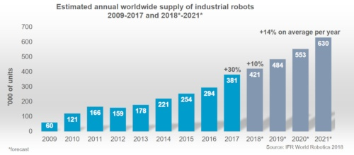 全世界での産業用ロボットの販売台数は増加基調にある。2017年までは実績値、2018年以降は予測値。(出所:国際ロボット連盟)