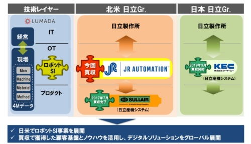 日立製作所は2019年3月から4月にかけて国内外のロボットSI事業者の買収を相次いで発表した。同社子会社の日立産機システムがケーイーシーを、日立本体が米JRオートメーションテクノロジーズを買収する。既にケーイーシーの買収は完了した。JRオートメーションも、2019年内の買収完了を目指す。(出所:日立製作所)