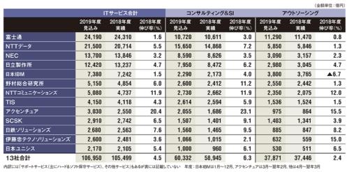 表 2018年度のITサービス売り上げランキング(連結決算)