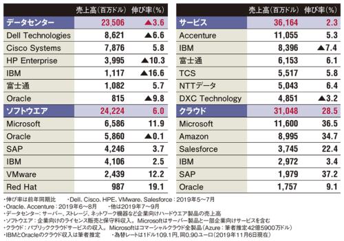 表 世界IT大手16社の2019年度第3四半期(7~9月)の事業分野別売上高